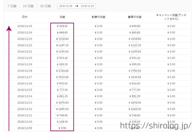 トップバズ(バズビデオ)開始1ヶ月目で10万円突破